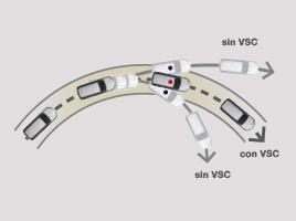 Control de estabilidad (VSC).